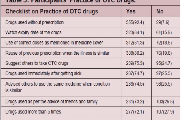Participants' Practice of OTC Drugs