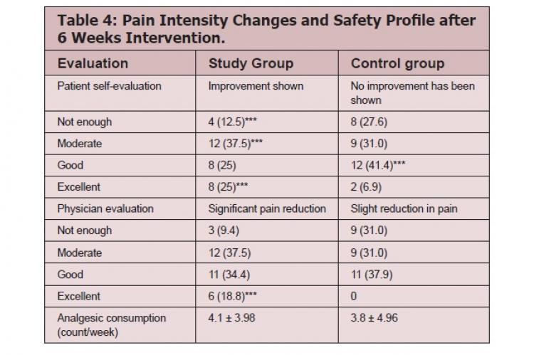 Pain Intensity Changes and Safety Profile after 6 Weeks Intervention