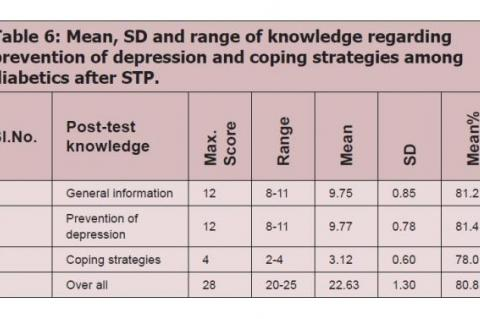 Mean, SD and range of knowledge regarding prevention of depression and coping strategies among diabetics after STP